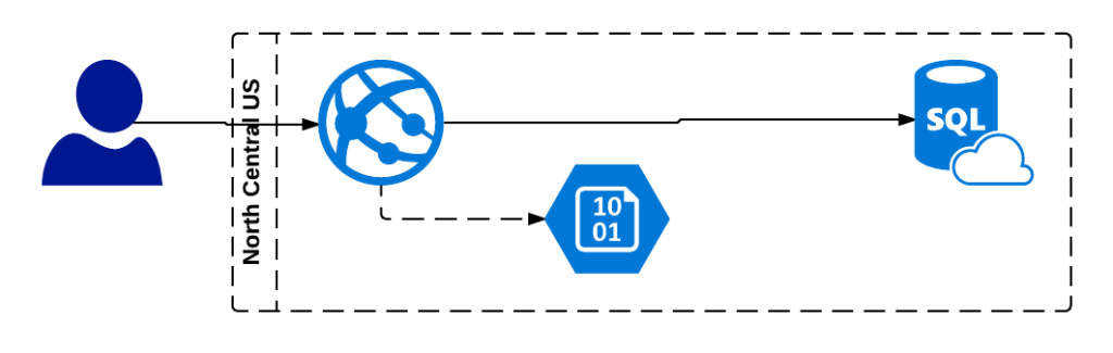 Azure design for failure why sudarshans blog azure website application deployment diagram ccuart Image collections