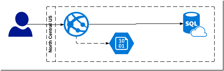 Azure Website Application deployment diagram