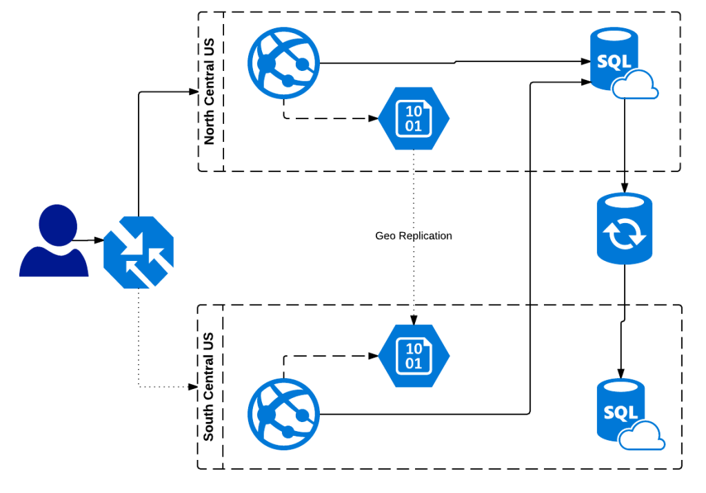 Azure design for failure why sudarshans blog azure website application highly available deployment diagram ccuart Image collections