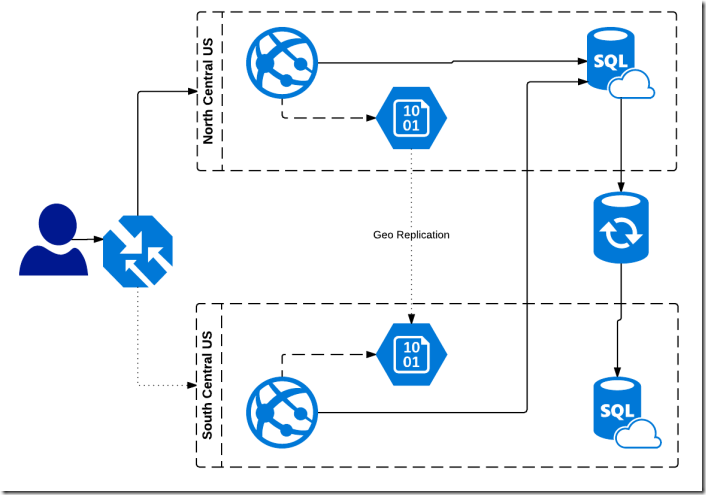 Azure Website Application-Highly Available deployment diagram